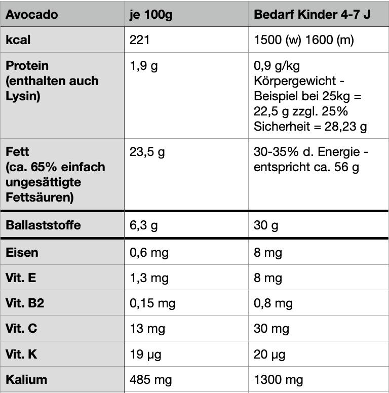 Avocados Nährstoffe